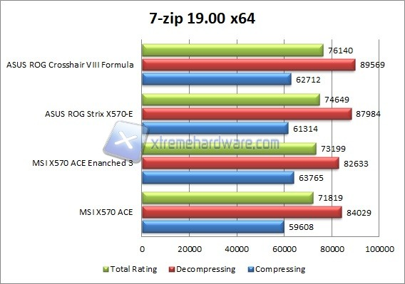msi x570 ace 7 zip